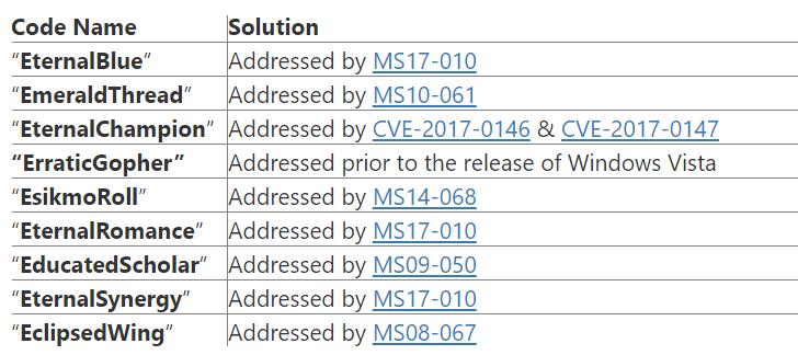 Nuevos exploits filtrados por ShadowBrokers afectan a todas las versiones de windows [Video]