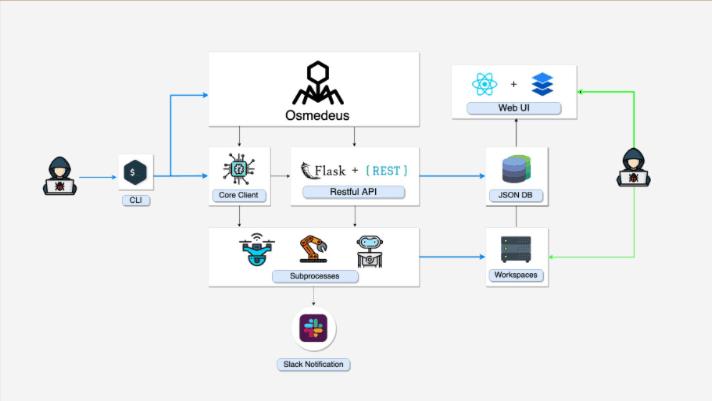 Osmedeus – Herramienta de seguridad ofensiva totalmente automatizada  de reconocimiento y exploración de vulnerabilidades